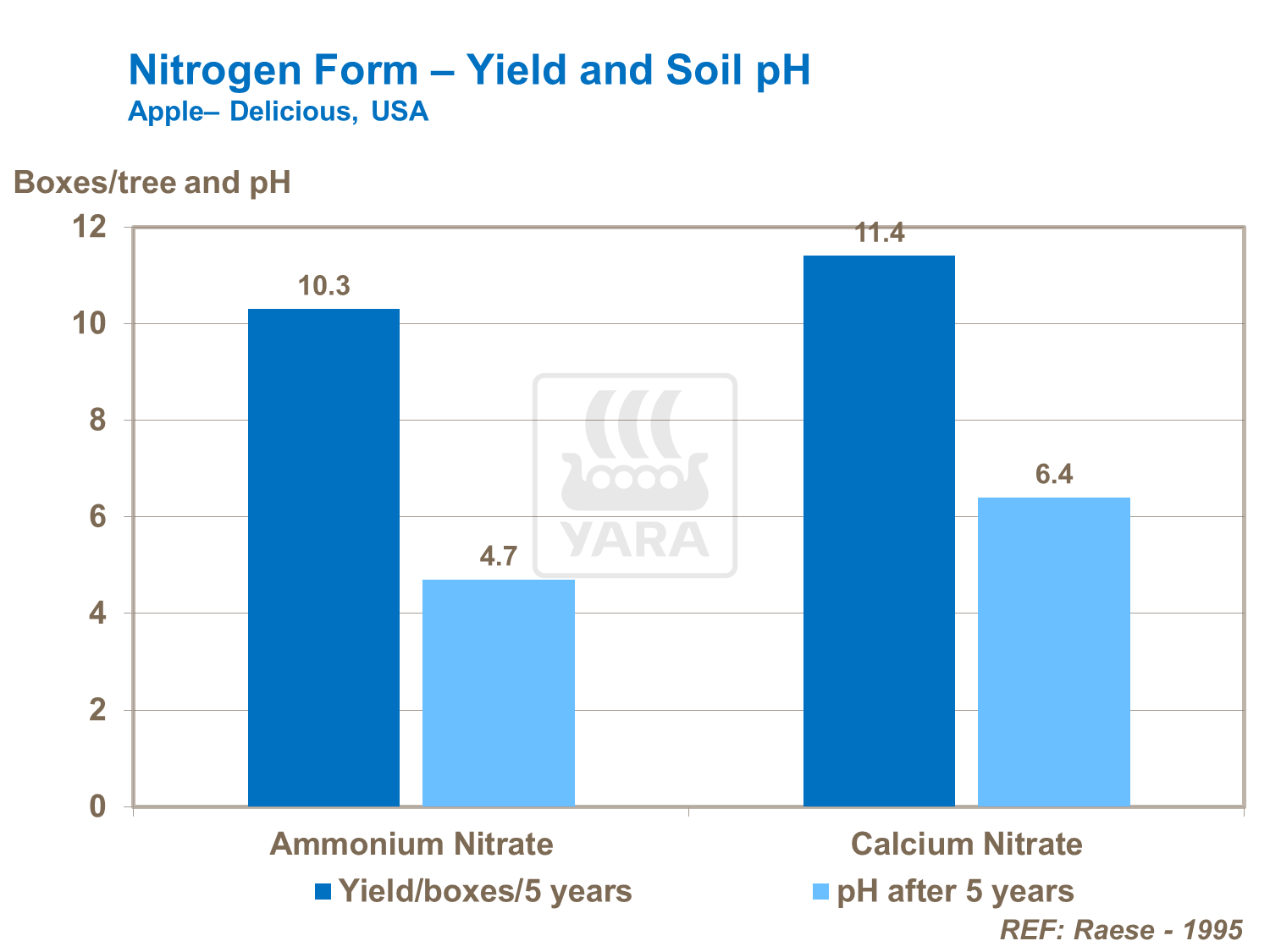 nitrogen chart yield and soil ph.png