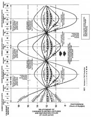 relationship of planting latitudes and maturation cycles.jpg