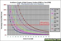 HPSGraphPAR4.jpg