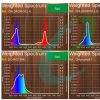 Chlorophyll & Beta Carotine Charts.png
