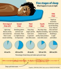 5 stages of sleep.jpg